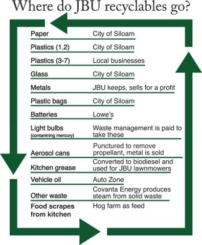 JBU achieves zero landfill status