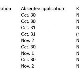 Voting registration deadline draws near