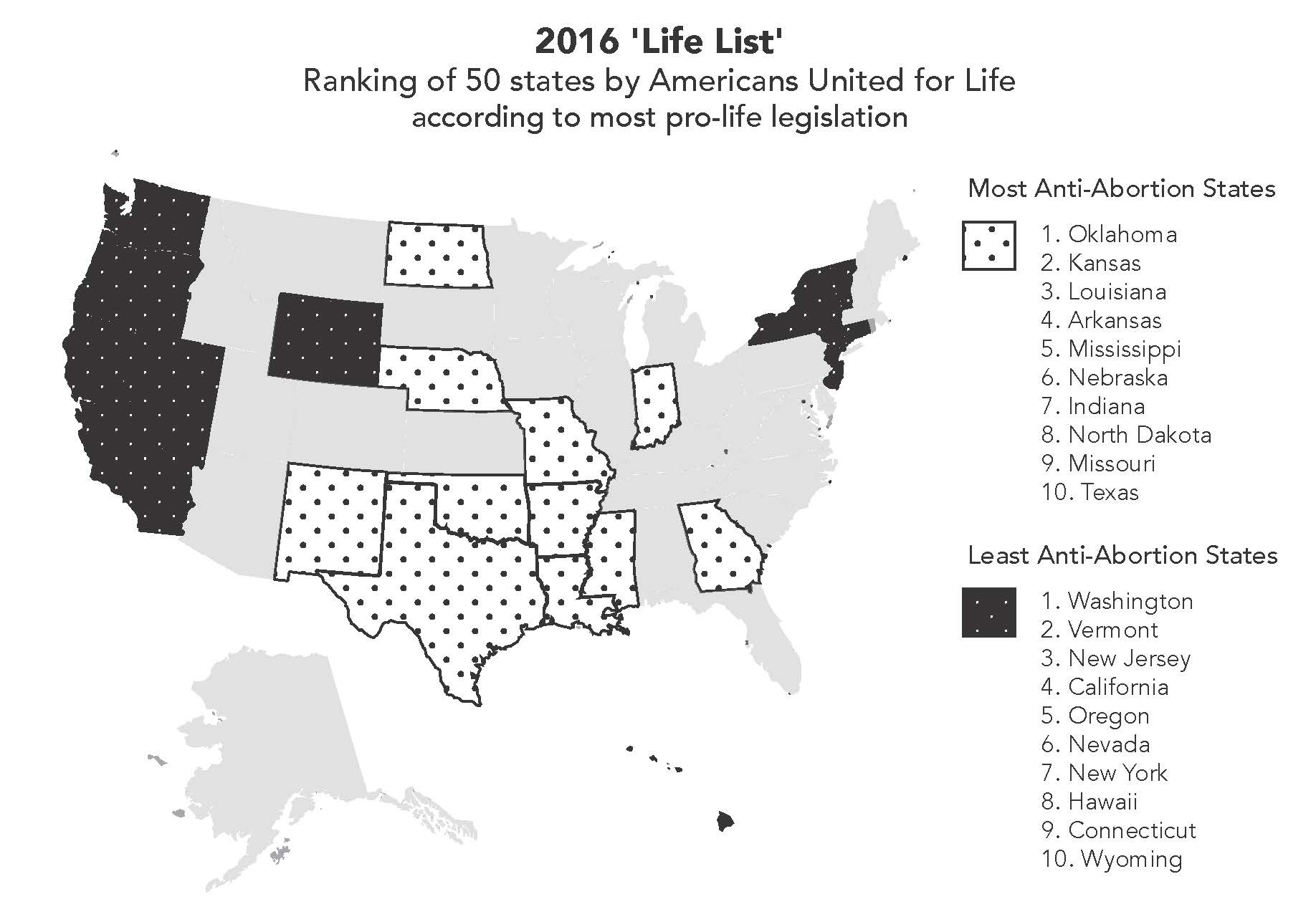 Arkansas ranked No. 4 on anti-abortion list