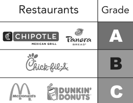 Popular fast food restaurants below standard