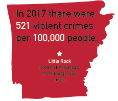 Arkansas rated sixth most dangerous state