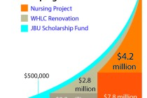 JBU receives $1.5 million challenge grant
