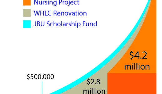 JBU receives $1.5 million challenge grant