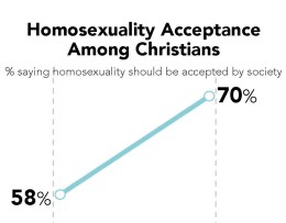 Media influences homosexuality acceptance