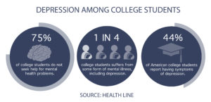 Depression hinders students' performance