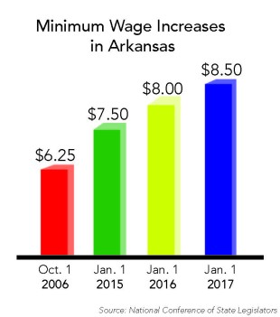 Increased minimum wage benefits work-study students
