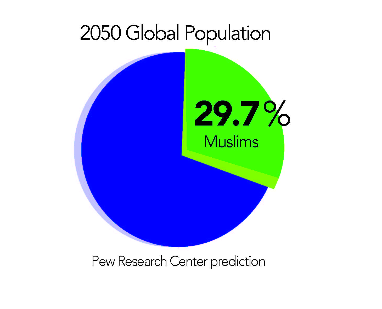 Study finds Islam to be the fastest growing religion