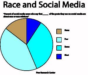 raceandsocialmedia