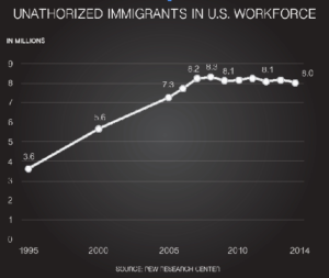 Immigrant workforce stabilizes after recession