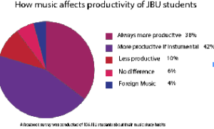 Music stimulates brain, increase productivity