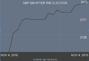 Markets reflect uncertainty of election