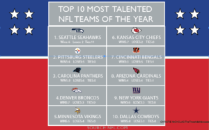 Top 10 most talented NFL teams of the year