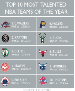 Rising NBA stars compete for playoffs