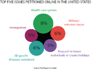Online petitions program shows limited results