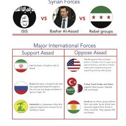 International factions perpetuate Syrian Civil War