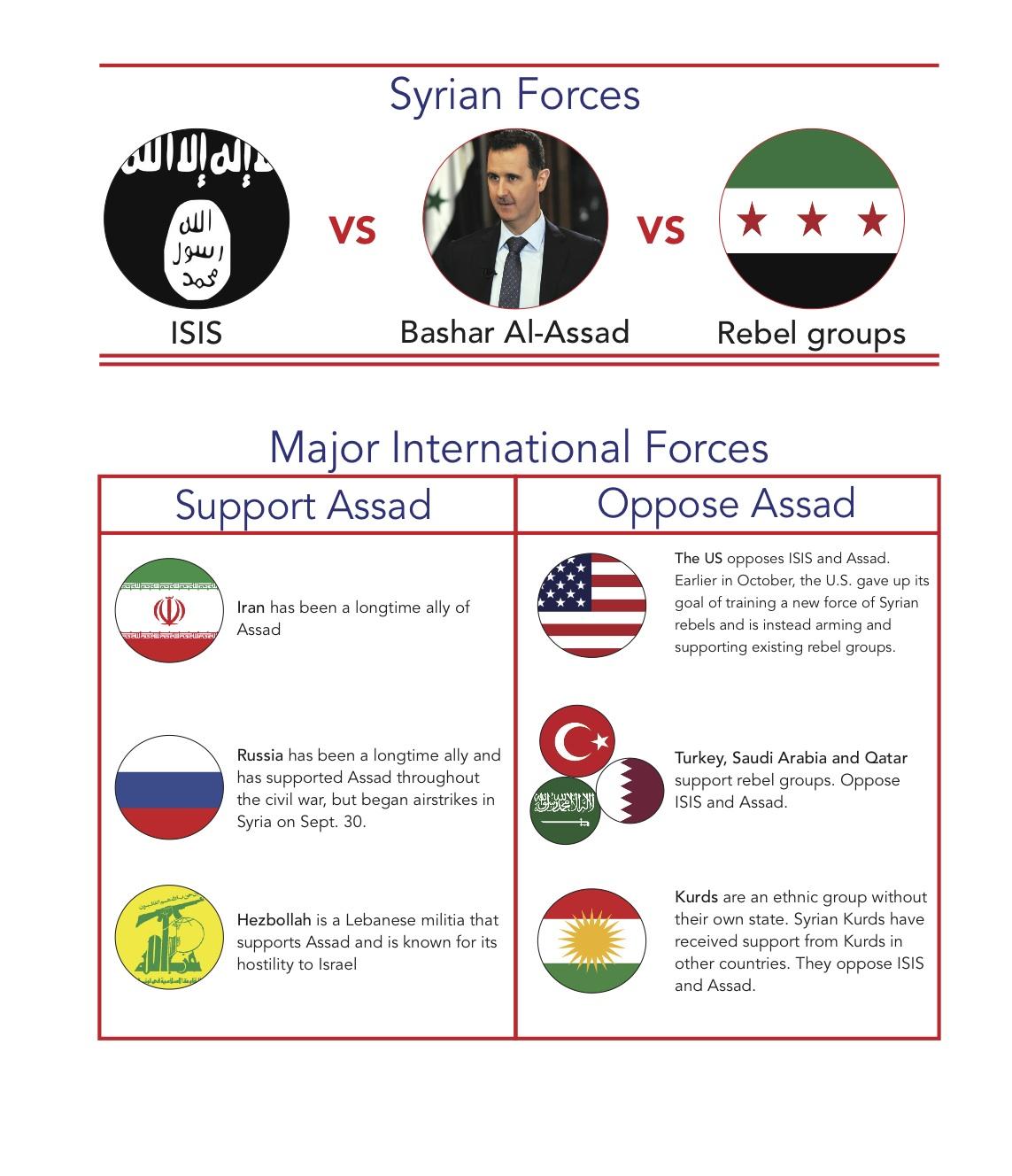 International factions perpetuate Syrian Civil War